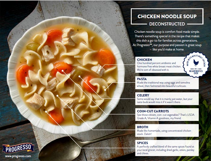 graphic showing changes to progesso chicken soup