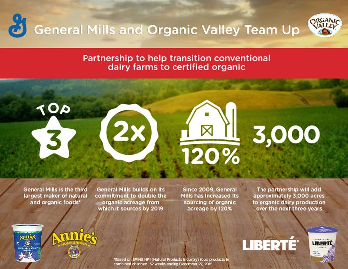 general mills and organic valley team graphic